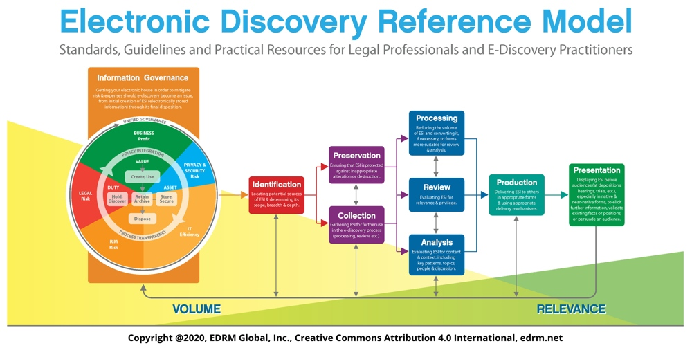 Electronic Discovery Reference Model ©edrm.net