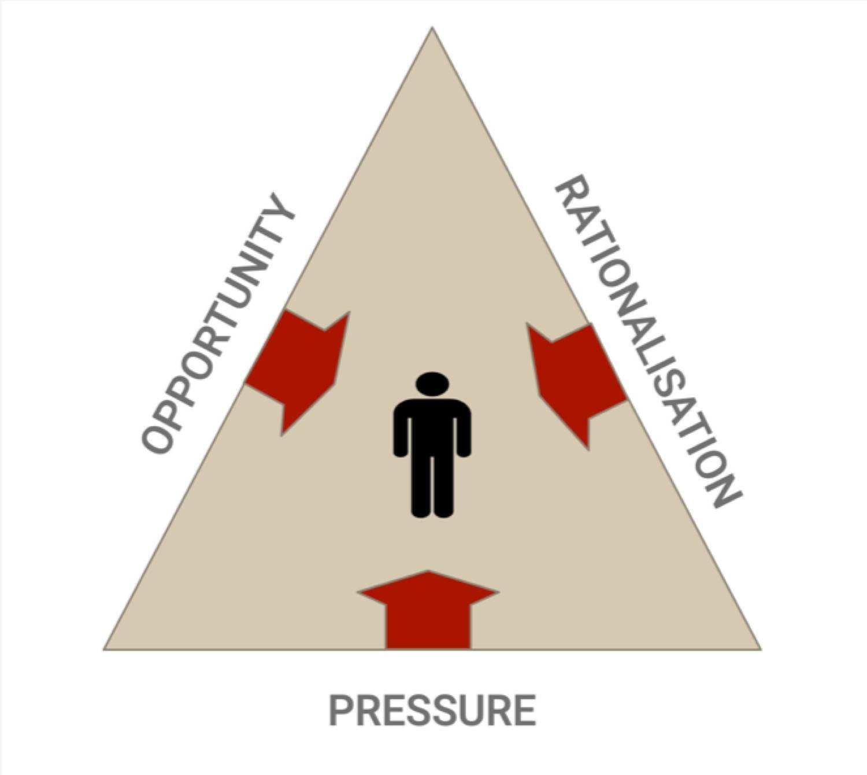 Opportunity rationalisation pressure diagram
